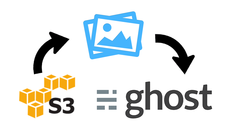 How to use Amazon S3 storage on Ghost